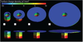 Surface charge density on a metal half spool, by Jordan Meyer in Coventorware