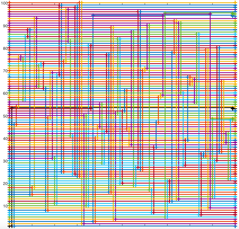 100 pins from the left are randomly mapped to 100 destinations on the right. The WeaveRoute algorithm uses a different vertical thread to send each net to the right height.